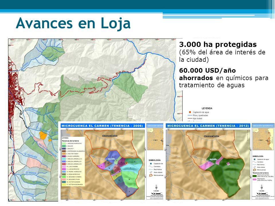 3.000 ha protegidas (65% del área de interés de la ciudad) 60.000 USD/año ahorrados en químicos para tratamiento de aguas Avances en Loja