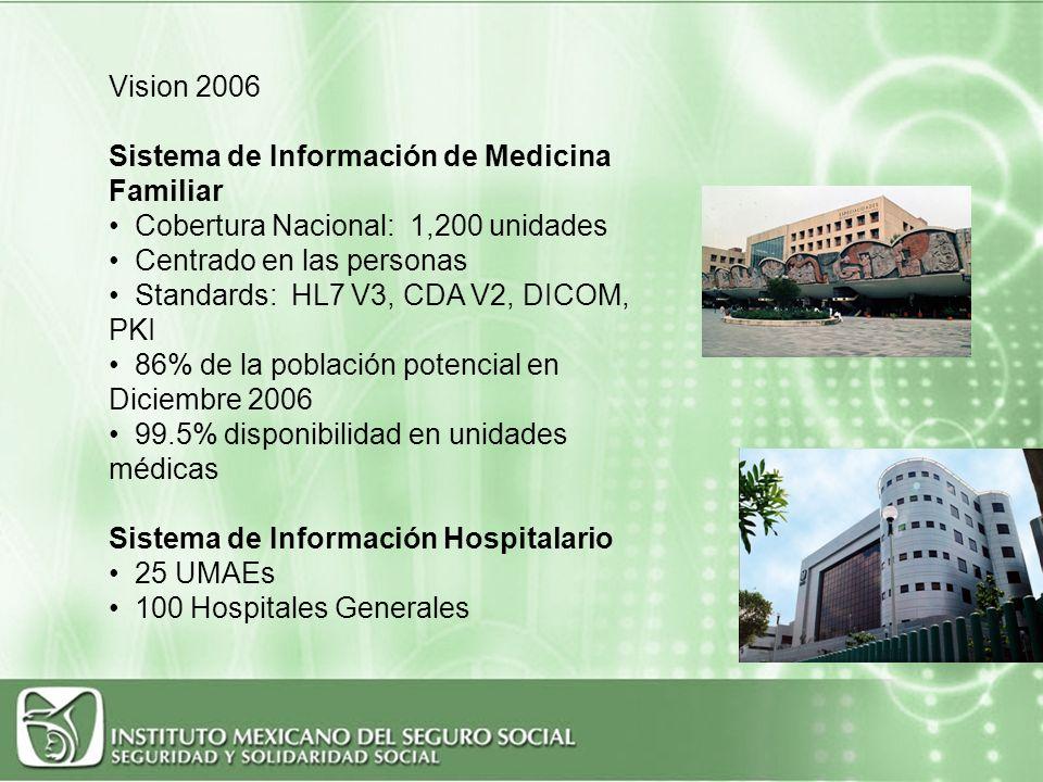15 Subsecretaría de Innovación y Calidad Dirección General de Información en Salud Vision 2006 Sistema de Información de Medicina Familiar Cobertura N