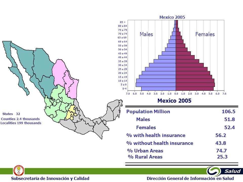 6666 6 Subsecretaría de Innovación y Calidad Dirección General de Información en Salud Mexico Health System (2005) Fragmented –Insured Inst, Non Insured Inst, Private Decentralized –Since 80s Financial Unbalances 534.2218**109**1,511**106*Total (absolute) 1,000.029.830.426.52.8Private 216.88.5Popular Insurance 910.03.65.27.91.5Others 231.97.06.27.07.5 ISSSTE 324.829.926.823.135.8 IMSS 325.630.538.338.056.2With medical Insurance 127.929.731.435.543.8No medical insurance Expenditure per Percapita USD Physicians % Beds % Hospitals % Popu- Lation % * millions, ** thousands