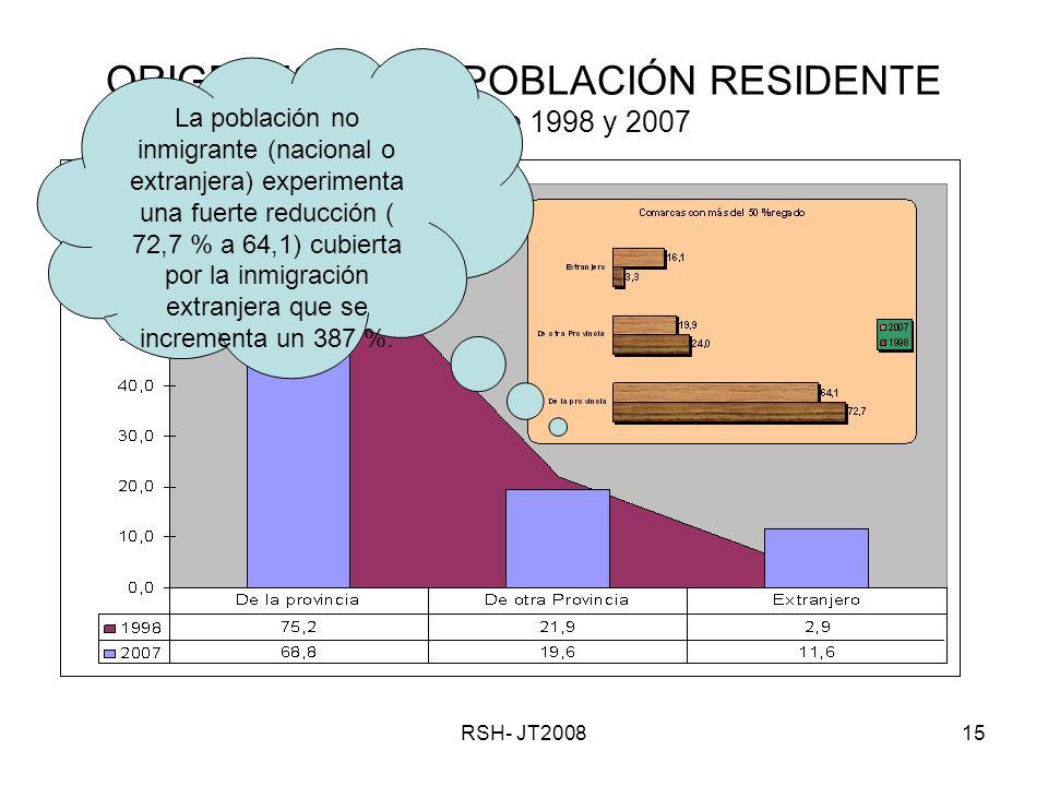RSH- JT200815 ORIGENES DE LA POBLACIÓN RESIDENTE Padrones de 1998 y 2007 La población no inmigrante (nacional o extranjera) experimenta una fuerte reducción ( 72,7 % a 64,1) cubierta por la inmigración extranjera que se incrementa un 387 %.