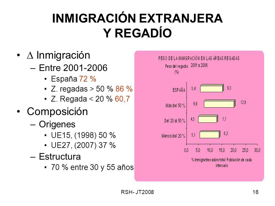 RSH- JT200816 INMIGRACIÓN EXTRANJERA Y REGADÍO Inmigración –Entre 2001-2006 España 72 % Z.