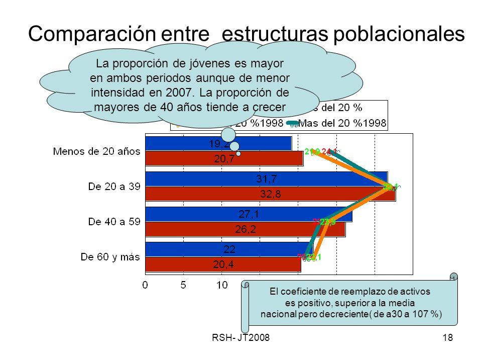 RSH- JT200818 Comparación entre estructuras poblacionales La proporción de jóvenes es mayor en ambos periodos aunque de menor intensidad en 2007.