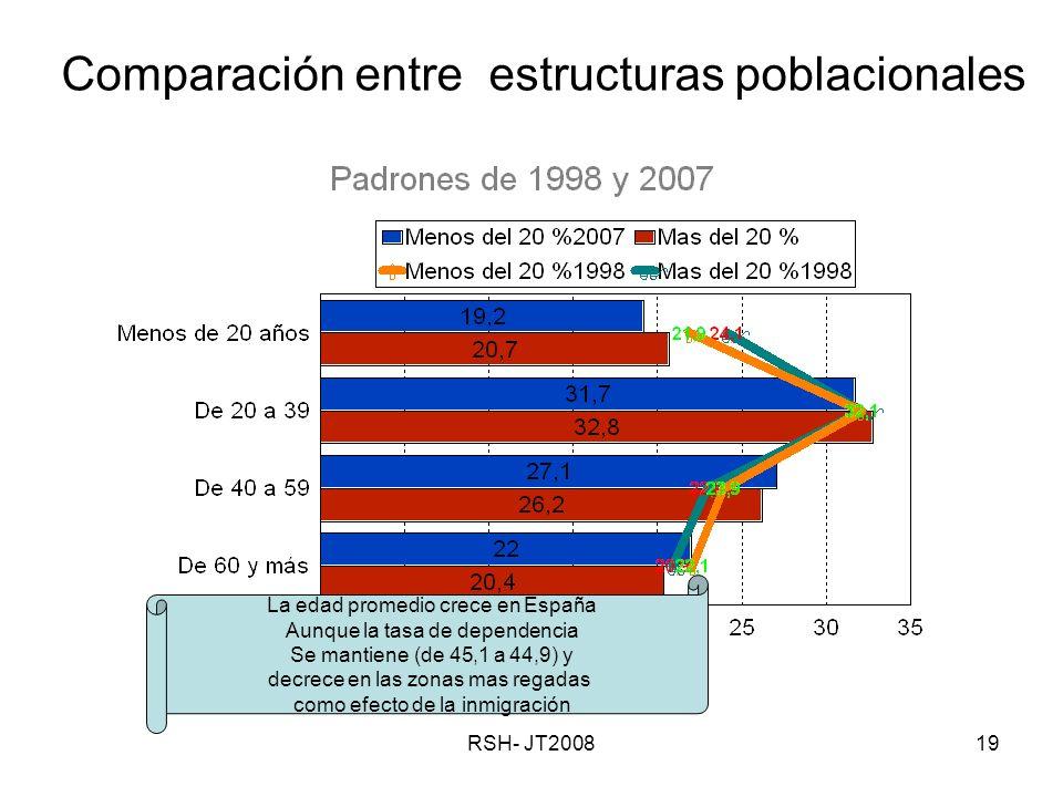 RSH- JT200819 Comparación entre estructuras poblacionales La edad promedio crece en España Aunque la tasa de dependencia Se mantiene (de 45,1 a 44,9) y decrece en las zonas mas regadas como efecto de la inmigración