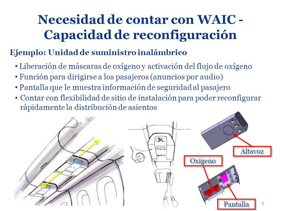 9 Necesidad de contar con WAIC - Capacidad de reconfiguración Altavoz Oxígeno Pantalla Ejemplo: Unidad de suministro inalámbrico Liberación de máscara