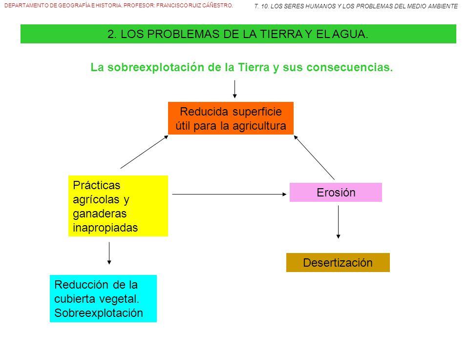 DEPARTAMENTO DE GEOGRAFÍA E HISTORIA. PROFESOR: FRANCISCO RUIZ CÁÑESTRO. T. 10. LOS SERES HUMANOS Y LOS PROBLEMAS DEL MEDIO AMBIENTE 2. LOS PROBLEMAS
