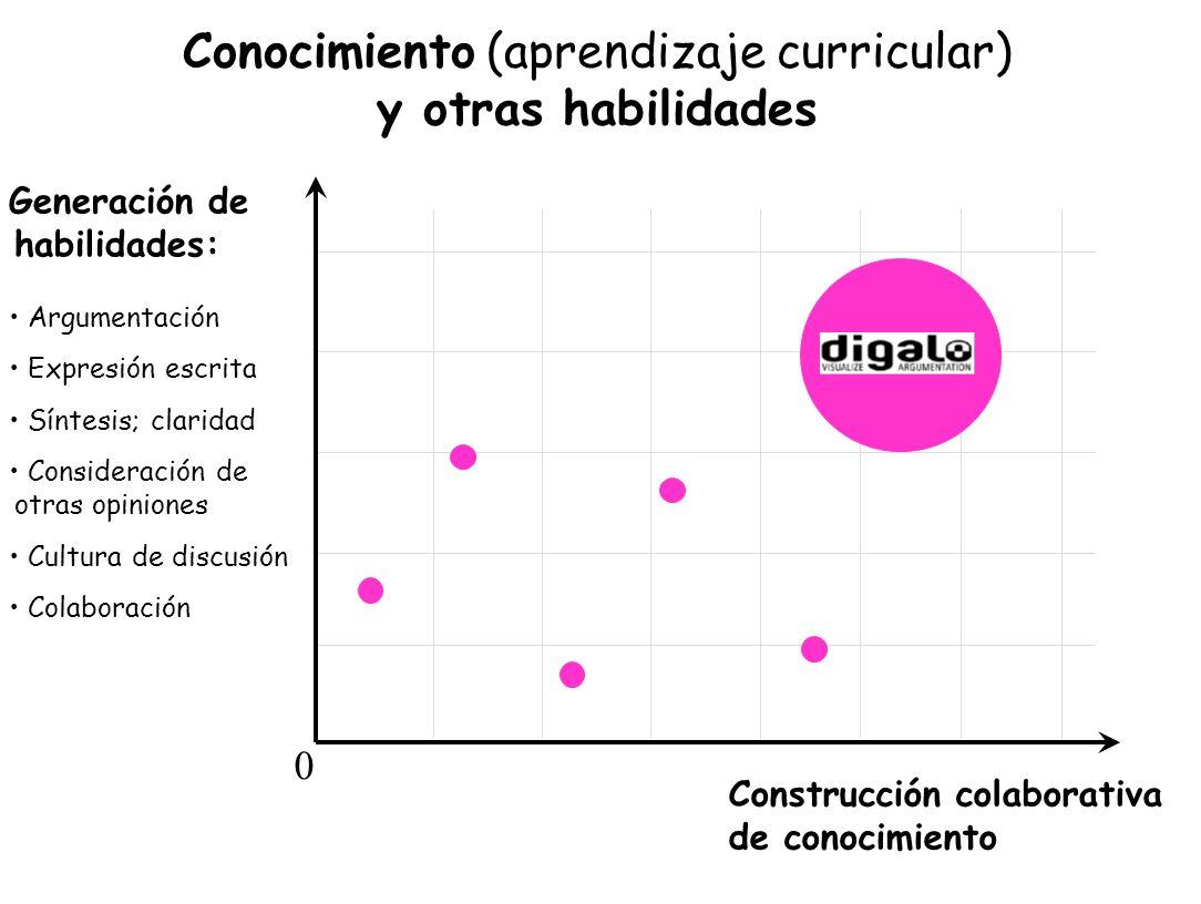 Conocimiento (aprendizaje curricular) y otras habilidades Construcción colaborativa de conocimiento 0 Generación de habilidades: Argumentación Expresi