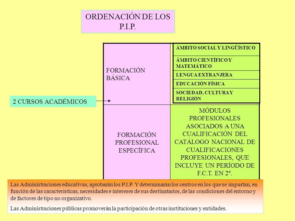 ORDENACIÓN DE LOS P.I.P. 2 CURSOS ACADÉMICOS FORMACIÓN BÁSICA FORMACIÓN PROFESIONAL ESPECÍFICA MÓDULOS PROFESIONALES ASOCIADOS A UNA CUALIFICACIÓN DEL