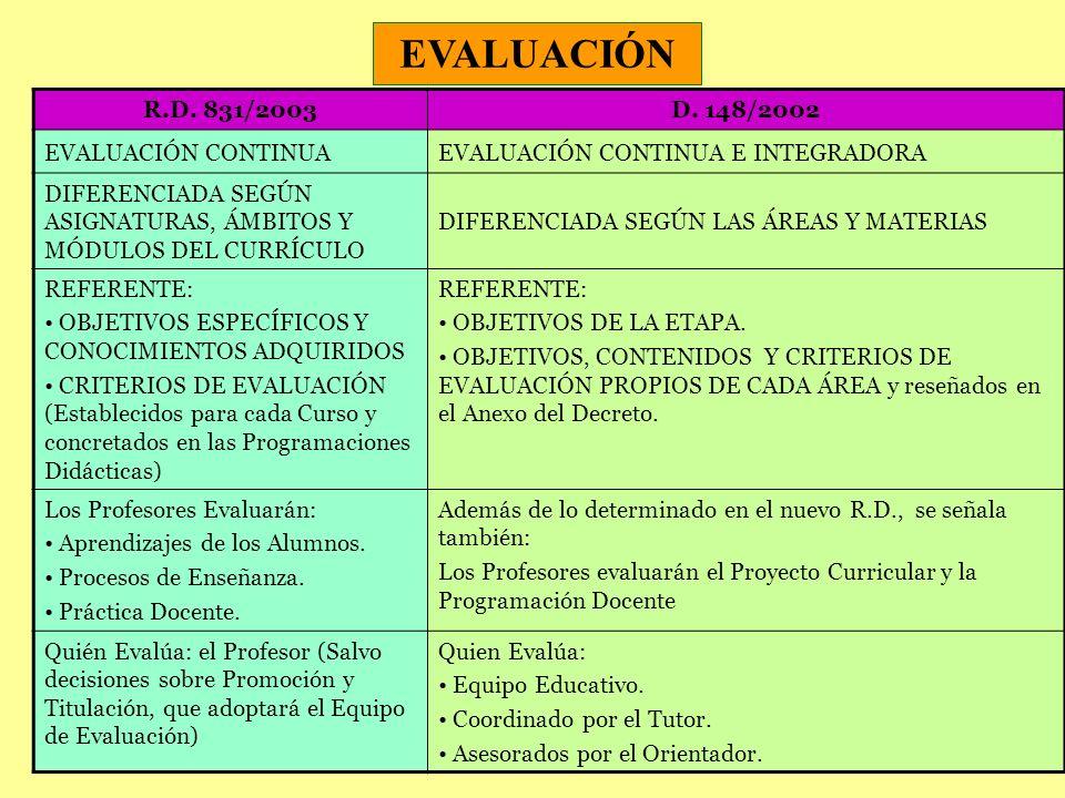 EVALUACIÓN R.D. 831/2003D. 148/2002 EVALUACIÓN CONTINUAEVALUACIÓN CONTINUA E INTEGRADORA DIFERENCIADA SEGÚN ASIGNATURAS, ÁMBITOS Y MÓDULOS DEL CURRÍCU