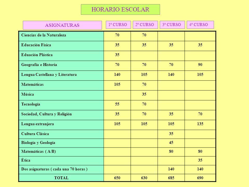 Ciencias de la Naturaleza70 Educación Física35 Eduación Plástica35 Geografía e Historia70 90 Lengua Castellana y Literatura140105140105 Matemáticas105