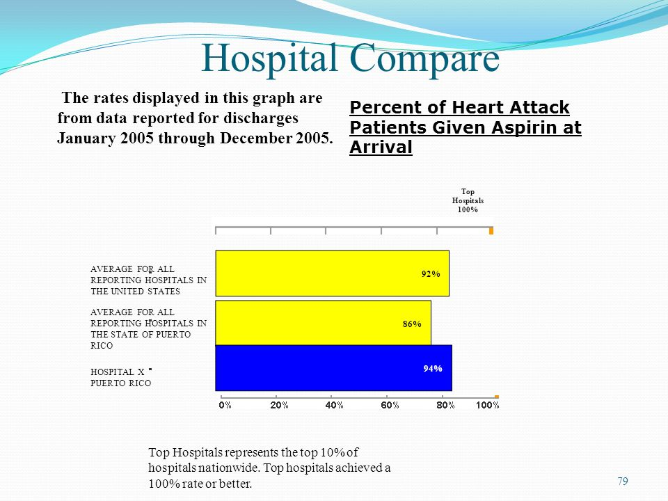 79 Hospital Compare The rates displayed in this graph are from data reported for discharges January 2005 through December 2005. Percent of Heart Attac