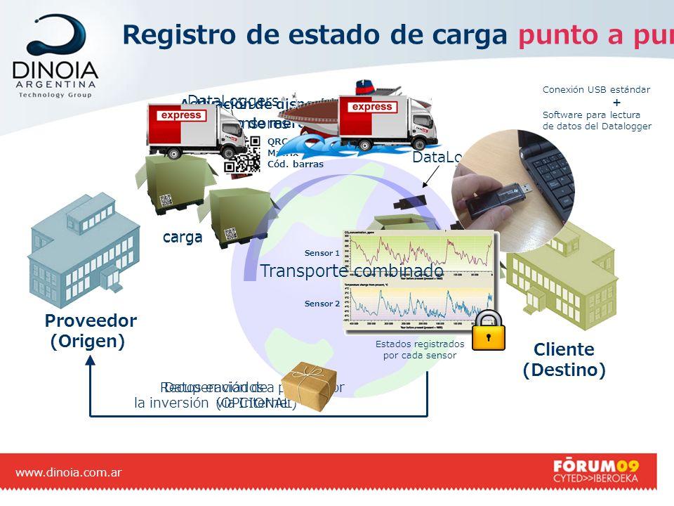 Registro de estado de carga punto a punto www.dinoia.com.ar Cliente (Destino) carga sensores DataLoggers carga Activación de dispositivos + Mapeo de m