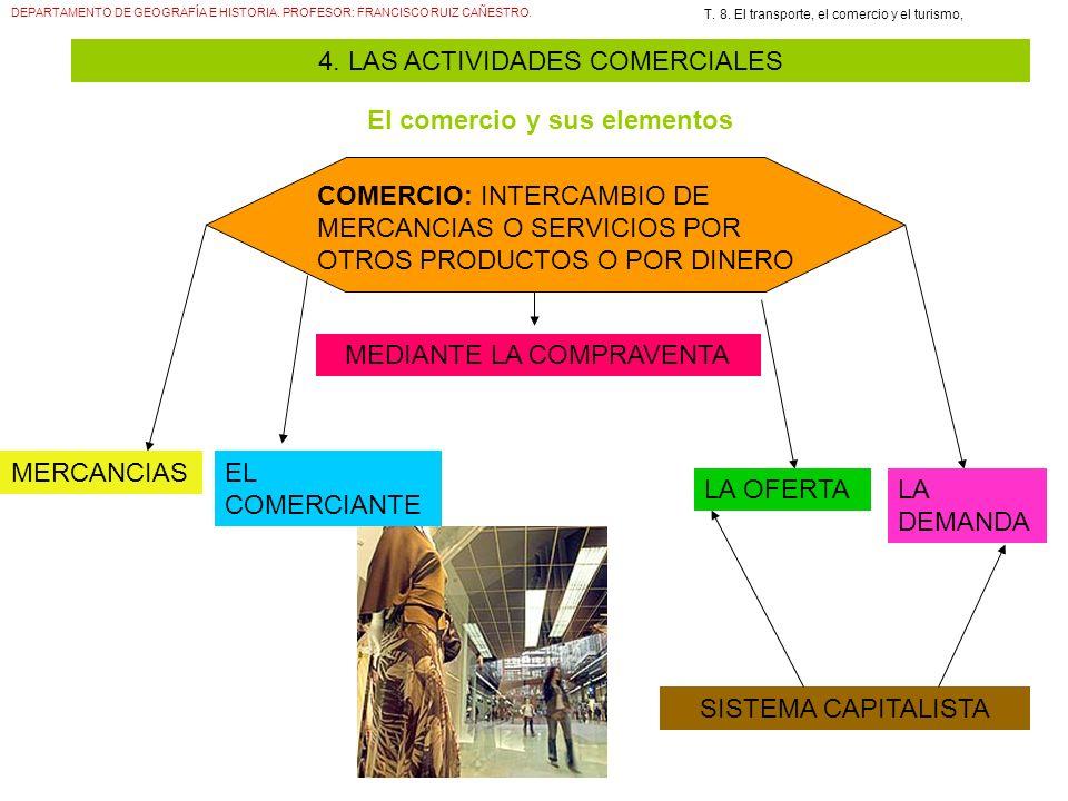 DEPARTAMENTO DE GEOGRAFÍA E HISTORIA. PROFESOR: FRANCISCO RUIZ CAÑESTRO. T. 8. El transporte, el comercio y el turismo, 4. LAS ACTIVIDADES COMERCIALES