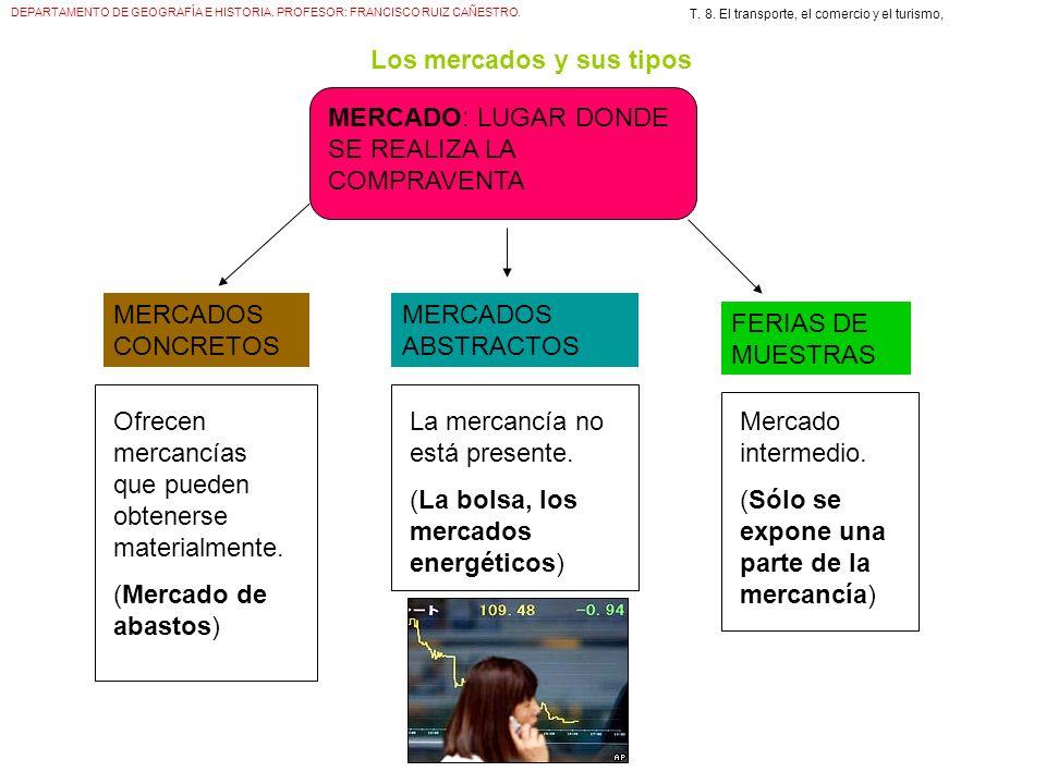 DEPARTAMENTO DE GEOGRAFÍA E HISTORIA. PROFESOR: FRANCISCO RUIZ CAÑESTRO. T. 8. El transporte, el comercio y el turismo, Los mercados y sus tipos MERCA