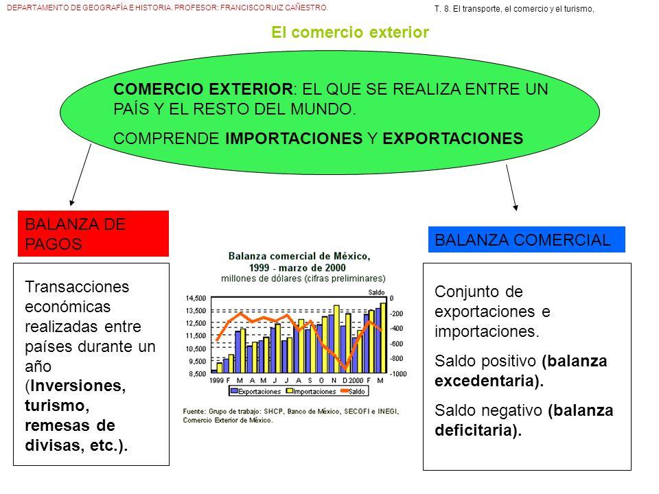 DEPARTAMENTO DE GEOGRAFÍA E HISTORIA. PROFESOR: FRANCISCO RUIZ CAÑESTRO. T. 8. El transporte, el comercio y el turismo, El comercio exterior COMERCIO