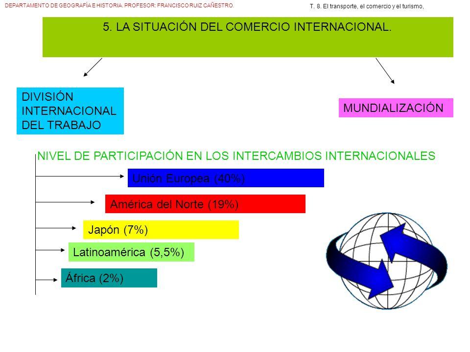 DEPARTAMENTO DE GEOGRAFÍA E HISTORIA. PROFESOR: FRANCISCO RUIZ CAÑESTRO. T. 8. El transporte, el comercio y el turismo, 5. LA SITUACIÓN DEL COMERCIO I