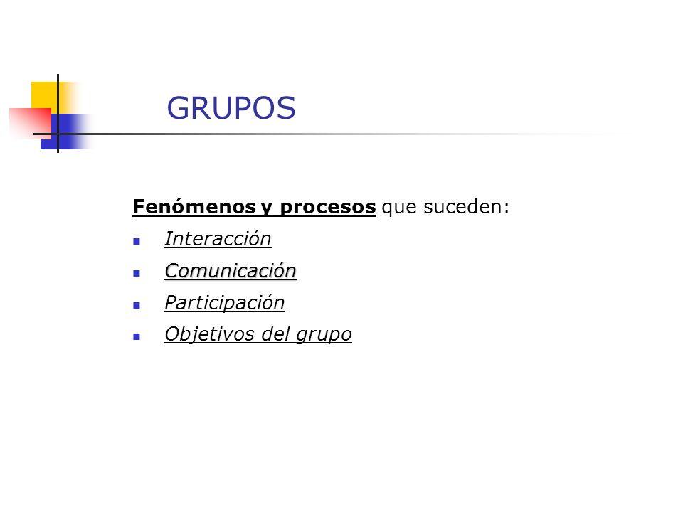 GRUPOS Fenómenos y procesos que suceden: Interacción Comunicación Participación Objetivos del grupo