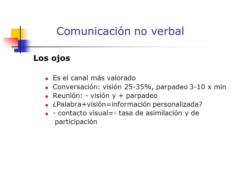 Los ojos Es el canal más valorado Conversación: visión 25-35%, parpadeo 3-10 x min Reunión: - visión y + parpadeo ¿Palabra+visión=información personalizada.