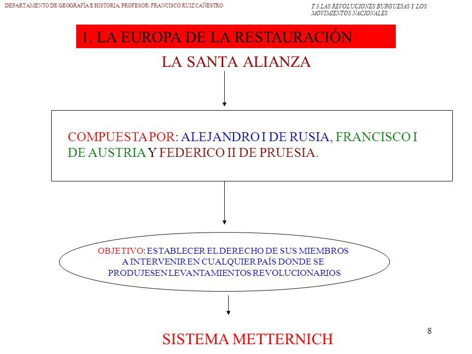 8 LA SANTA ALIANZA DEPARTAMENTO DE GEOGRAFÍA E HISTORIA. PROFESOR: FRANCISCO RUIZ CAÑESTRO COMPUESTA POR: ALEJANDRO I DE RUSIA, FRANCISCO I DE AUSTRIA