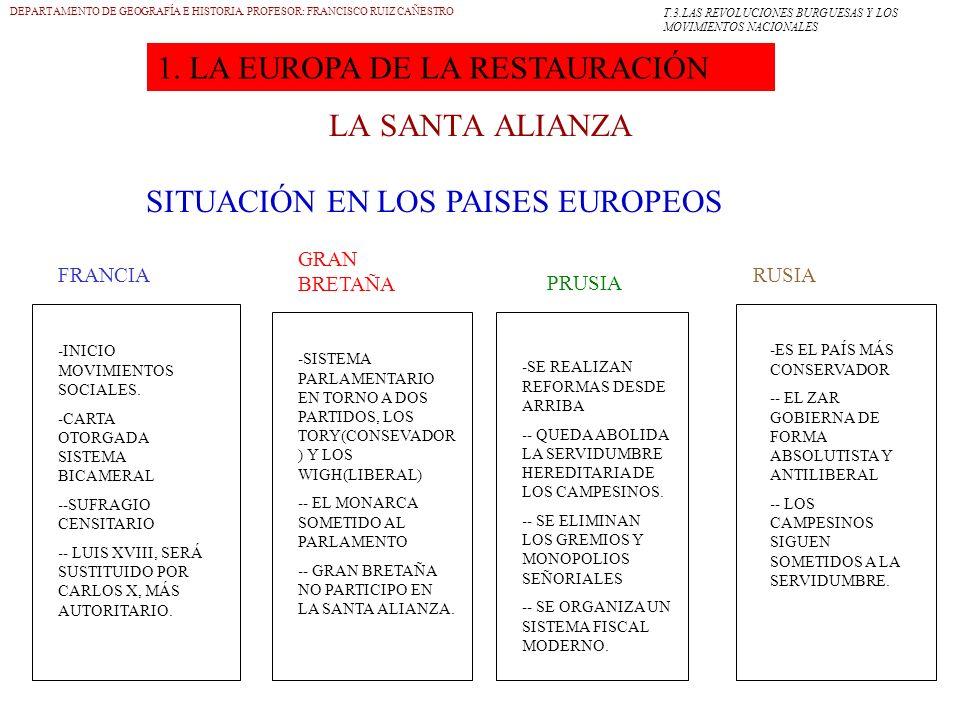 9 LA SANTA ALIANZA DEPARTAMENTO DE GEOGRAFÍA E HISTORIA. PROFESOR: FRANCISCO RUIZ CAÑESTRO SITUACIÓN EN LOS PAISES EUROPEOS FRANCIA GRAN BRETAÑA PRUSI