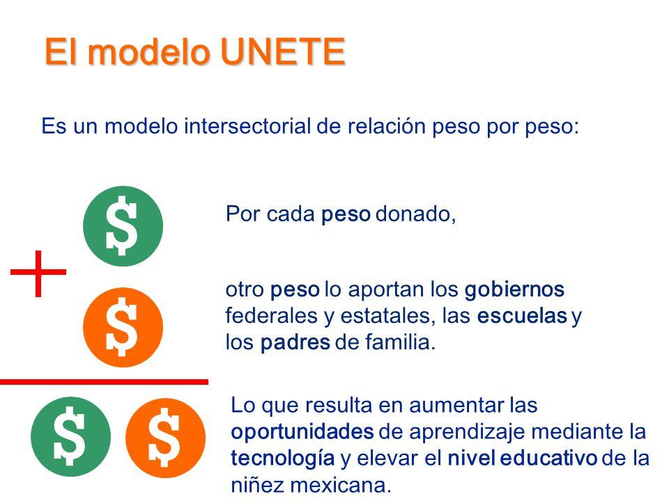 El modelo UNETE Es un modelo intersectorial de relación peso por peso: Por cada peso donado, otro peso lo aportan los gobiernos federales y estatales,