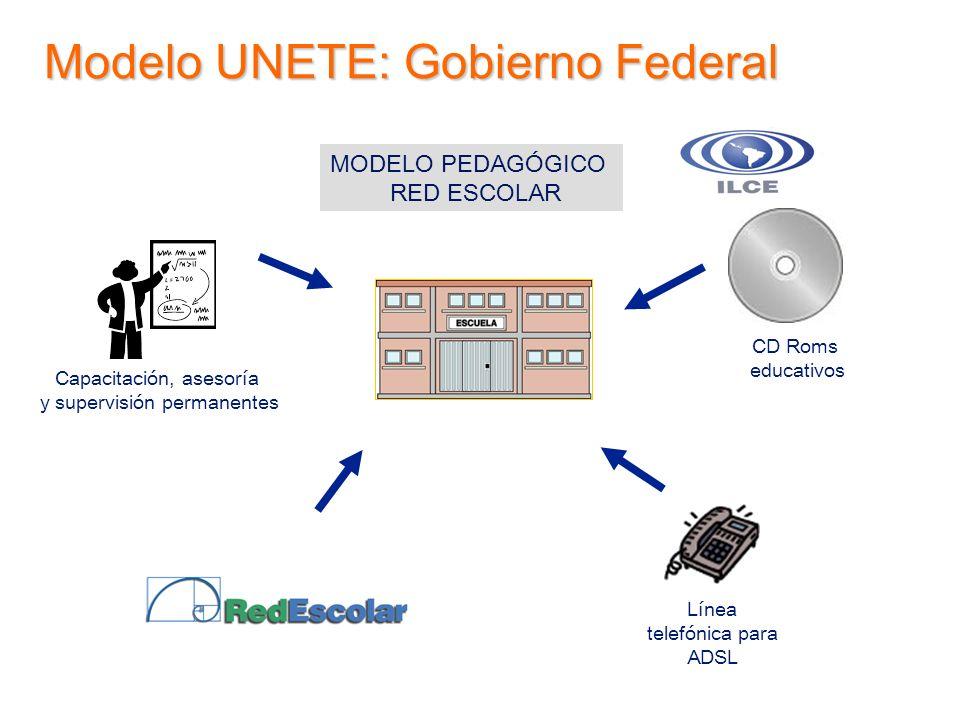 MODELO PEDAGÓGICO RED ESCOLAR CD Roms educativos Línea telefónica para ADSL Capacitación, asesoría y supervisión permanentes Modelo UNETE: Gobierno Fe