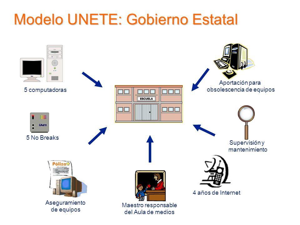5 computadoras Supervisión y mantenimiento Aseguramiento de equipos Maestro responsable del Aula de medios Aportación para obsolescencia de equipos 5