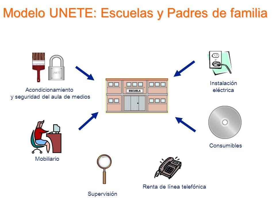 Acondicionamiento y seguridad del aula de medios Mobiliario Supervisión Consumibles Instalación eléctrica Renta de línea telefónica Modelo UNETE: Escu