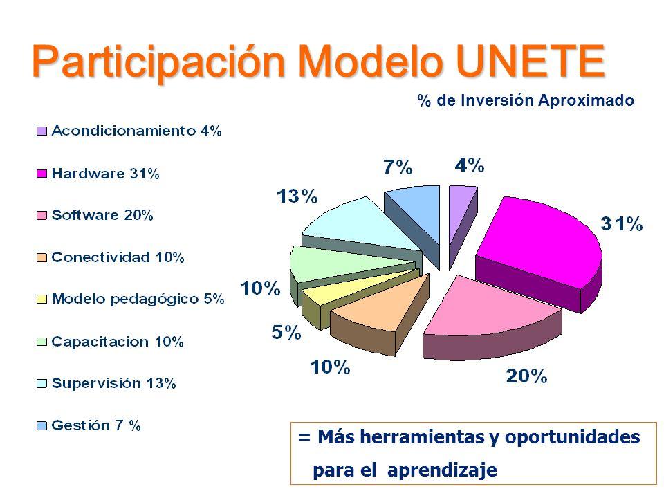 Participación Modelo UNETE = Más herramientas y oportunidades para el aprendizaje % de Inversión Aproximado