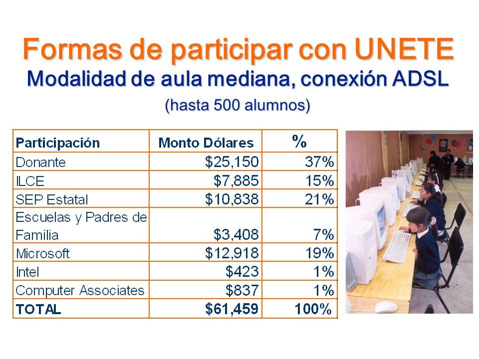 Formas de participar con UNETE Modalidad de aula mediana, conexión ADSL (hasta 500 alumnos)