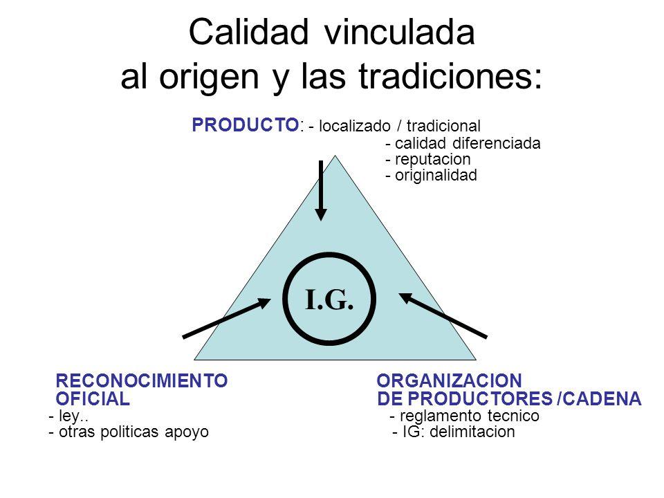 Calidad vinculada al origen y las tradiciones: PRODUCTO: - localizado / tradicional - calidad diferenciada - reputacion - originalidad RECONOCIMIENTO ORGANIZACION OFICIAL DE PRODUCTORES /CADENA - ley..