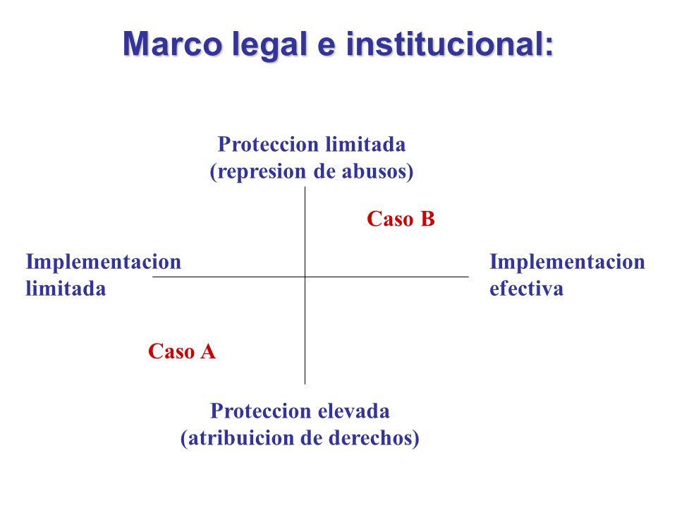 Marco legal e institucional: Proteccion limitada (represion de abusos) Proteccion elevada (atribuicion de derechos) Implementacion limitada Implementacion efectiva Caso A Caso B