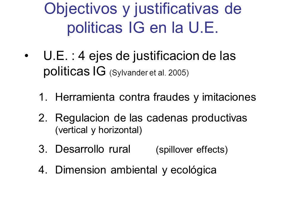 Objectivos y justificativas de politicas IG en la U.E. U.E. : 4 ejes de justificacion de las politicas IG (Sylvander et al. 2005) 1.Herramienta contra