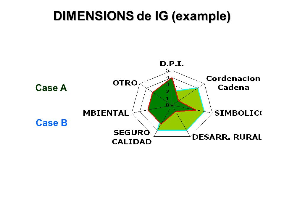 Case B Case A DIMENSIONS de IG (example)