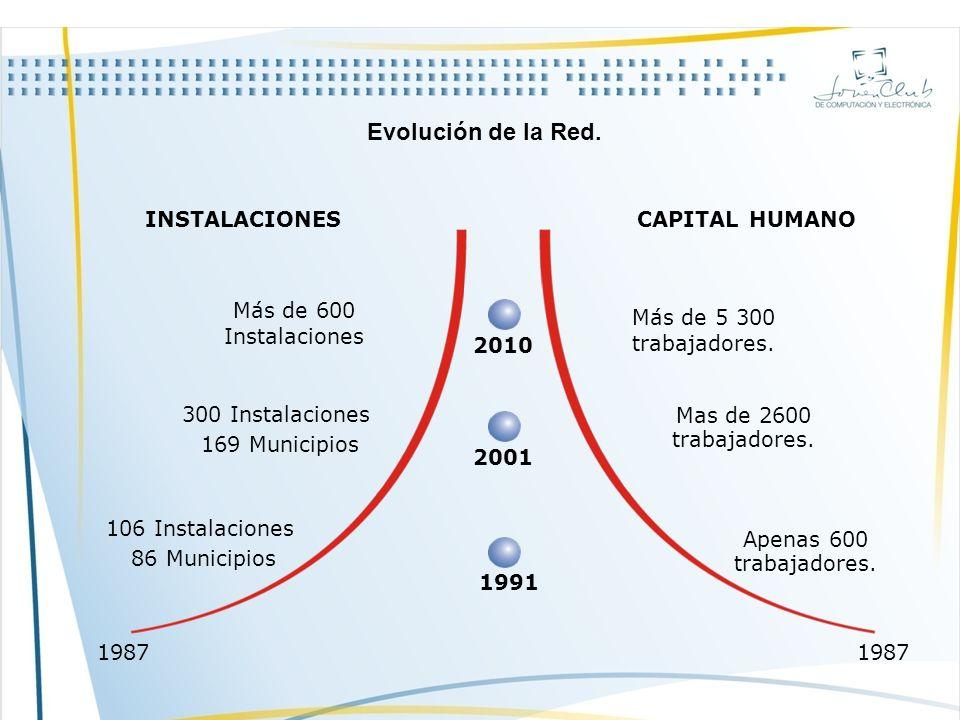 Evolución de la Red.