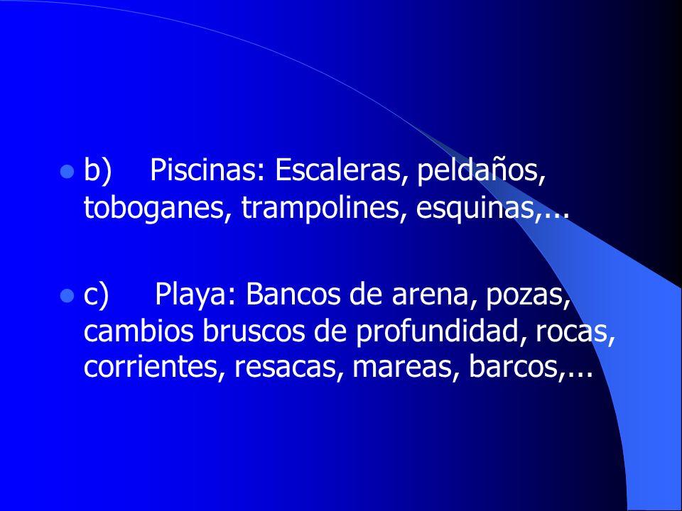 b) Piscinas: Escaleras, peldaños, toboganes, trampolines, esquinas,... c) Playa: Bancos de arena, pozas, cambios bruscos de profundidad, rocas, corrie