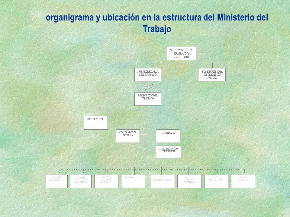 organigrama y ubicación en la estructura del Ministerio del Trabajo