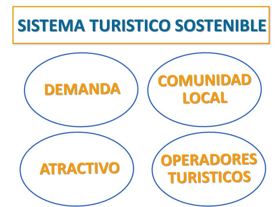 DEMANDA SISTEMA TURISTICO SOSTENIBLE COMUNIDADLOCAL OPERADORESTURISTICOSATRACTIVO