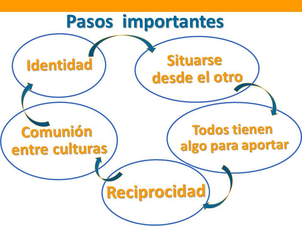 Pasos importantes Identidad Todos tienen algo para aportar Situarse desde el otro Reciprocidad Comunión entre culturas