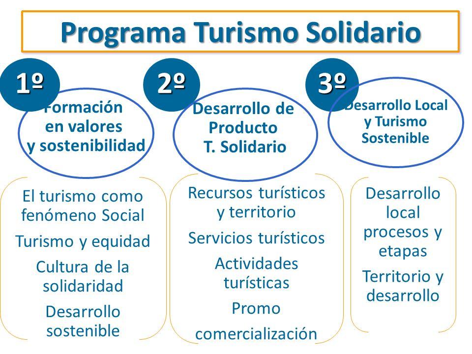 Formación en valores y sostenibilidad Programa Turismo Solidario 1º2º3º Desarrollo de Producto T. Solidario Desarrollo Local y Turismo Sostenible El t