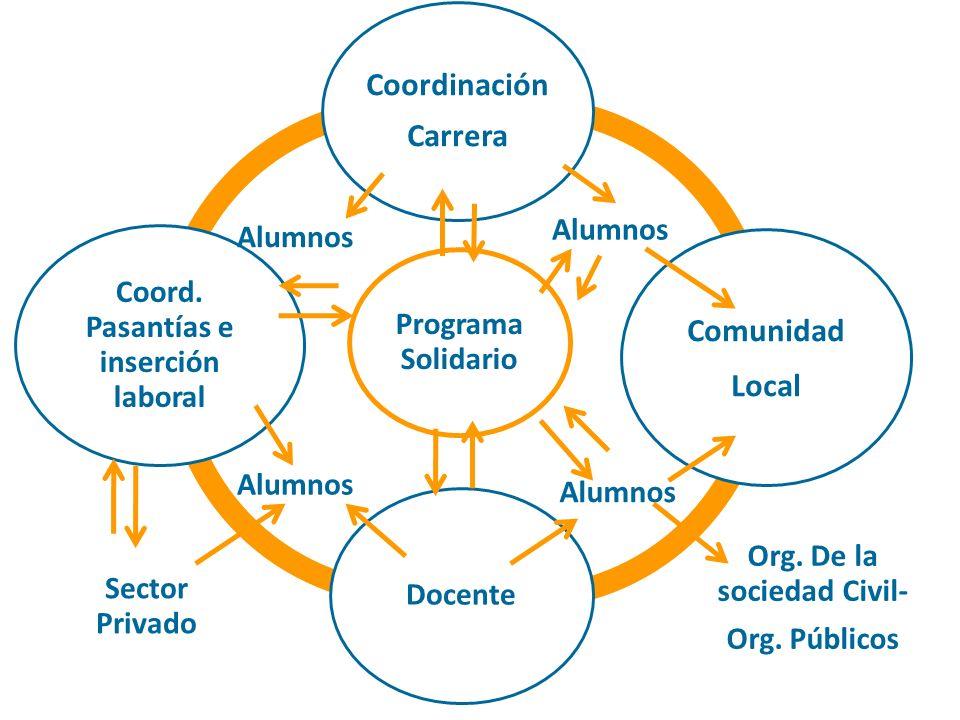 Programa Solidario Coordinación Carrera Comunidad Local Docente Coord. Pasantías e inserción laboral Alumnos Org. De la sociedad Civil- Org. Públicos
