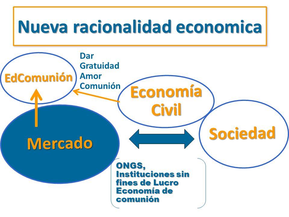 Nueva racionalidad economica EdComunión Sociedad Mercado ONGS, Instituciones sin fines de Lucro Economía de comunión EconomíaCivil Dar Gratuidad Amor