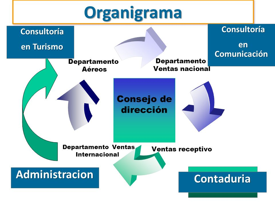 Consejo de dirección Contaduría Consultoría Consultoría en Turismo en Turismo OrganigramaOrganigrama Consultoría Consultoría en Comunicación en Comuni