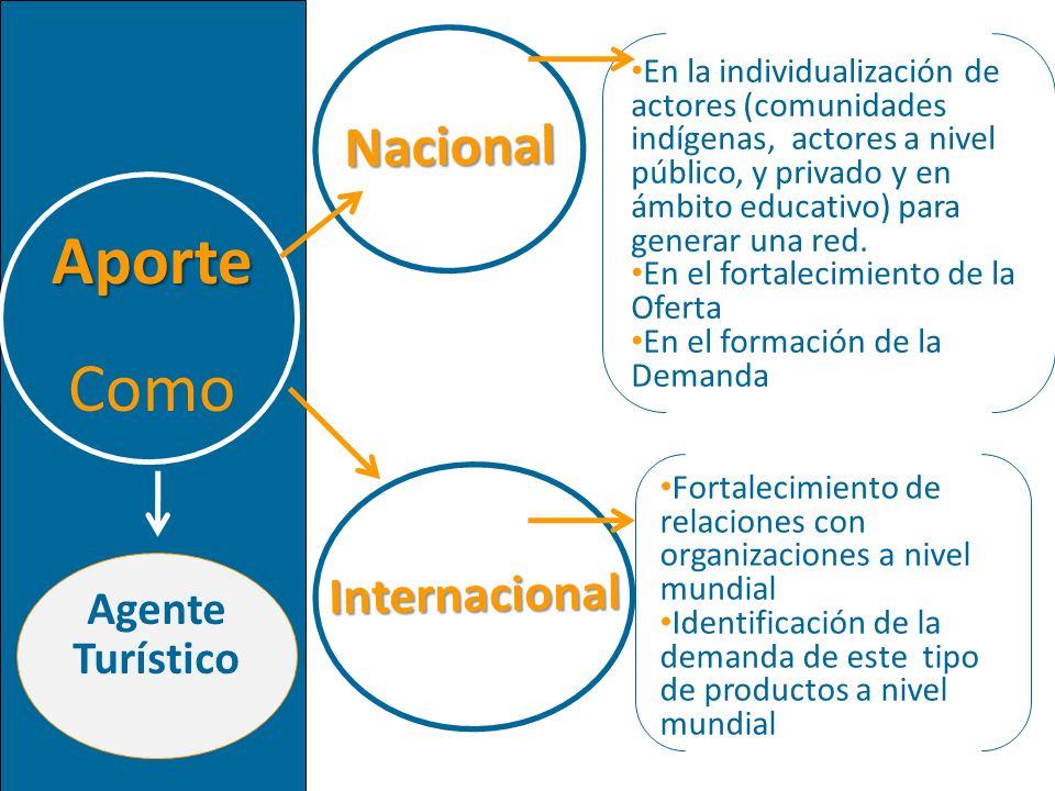 Nacional Aporte Como Internacional En la individualización de actores (comunidades indígenas, actores a nivel público, y privado y en ámbito educativo