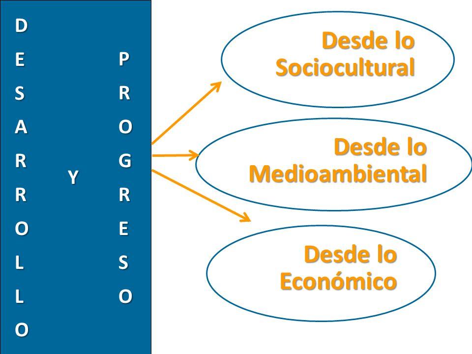 Desde lo Sociocultural Desde lo Medioambiental Desde lo Económico