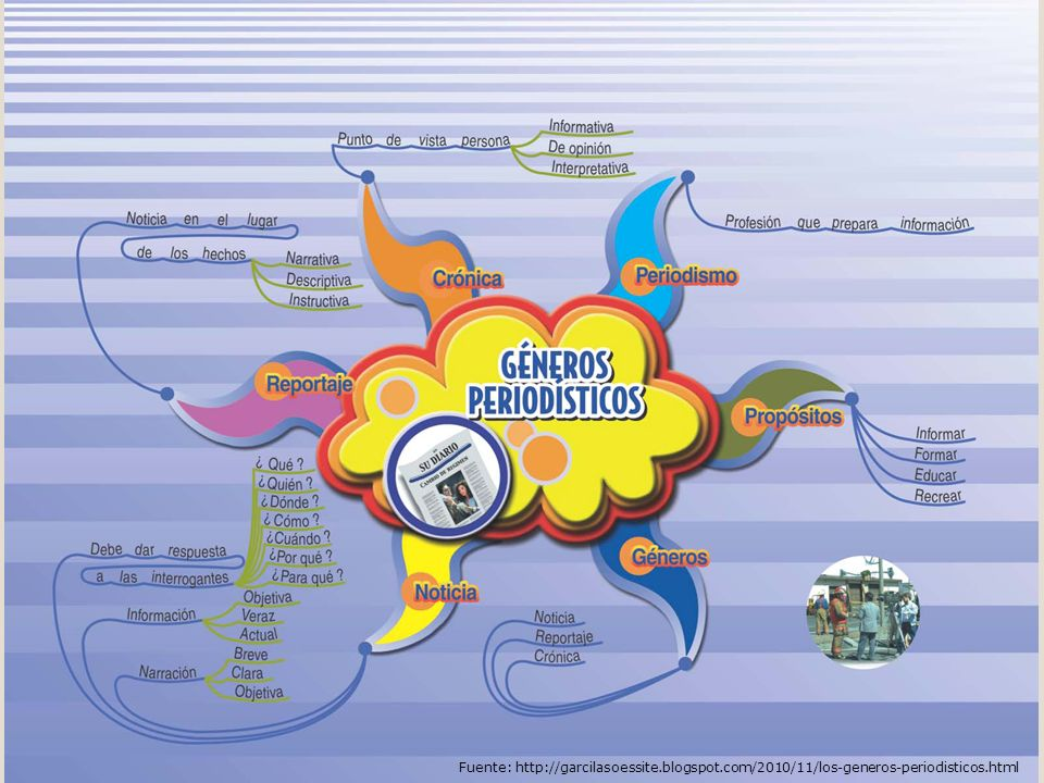 Los géneros periodísticos Fuente: http://garcilasoessite.blogspot.com/2010/11/los-generos-periodisticos.html