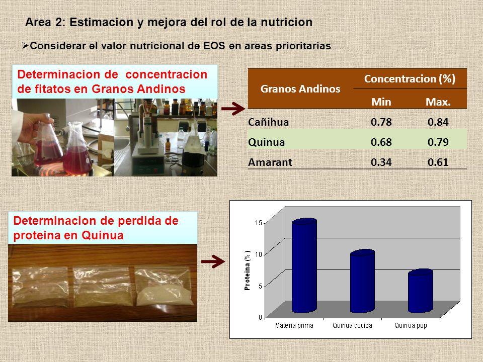 Analisis del contenido nutricional en 3 productos de quinua Basado en el valor nutricional, se ofrecio 3 tipos de alimentos a niños con riesgo nutricional durante tres meses: Mezcla de harina instantanea de quinua + hojuelas de quinua + harina de habas y mousse cañihua % (n=39) Area 2: Estimacion y mejora del rol de la nutricion Considerar el valor nutricional de EOS en areas prioritarias
