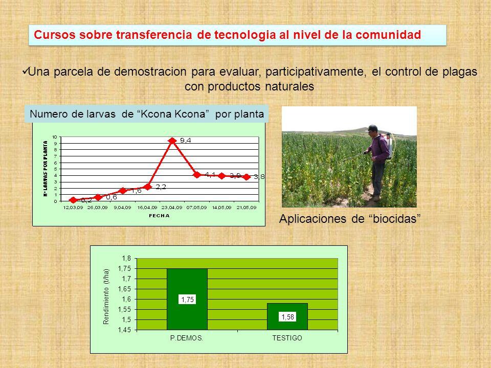 Area 3: Mejorar el capital humano y social para el manejo de EOS Talleres en escuelas con participacion de niñas y madres Participacion en ferias (Lima y ferias locales) Cursos y transferencia de tecnologia al nivel de communidad