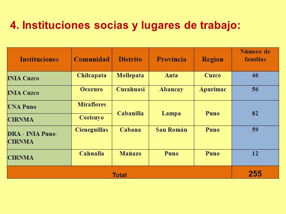Relaciones con otras instituciones PROYECTO ALTAGRO (CIP – CIDA / CIRNMA) Ex CORREDOR PUNO CUSCO (IFAD) COMISION PARA LA EXPORTACION (CERX – MINCETUR- Gob.