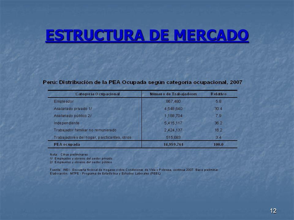12 ESTRUCTURA DE MERCADO