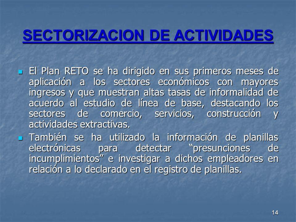 14 SECTORIZACION DE ACTIVIDADES El Plan RETO se ha dirigido en sus primeros meses de aplicación a los sectores económicos con mayores ingresos y que m